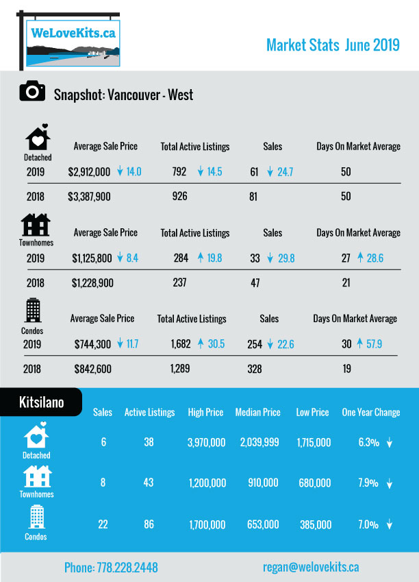 June Market Stats: Vancouver West – Kitsilano