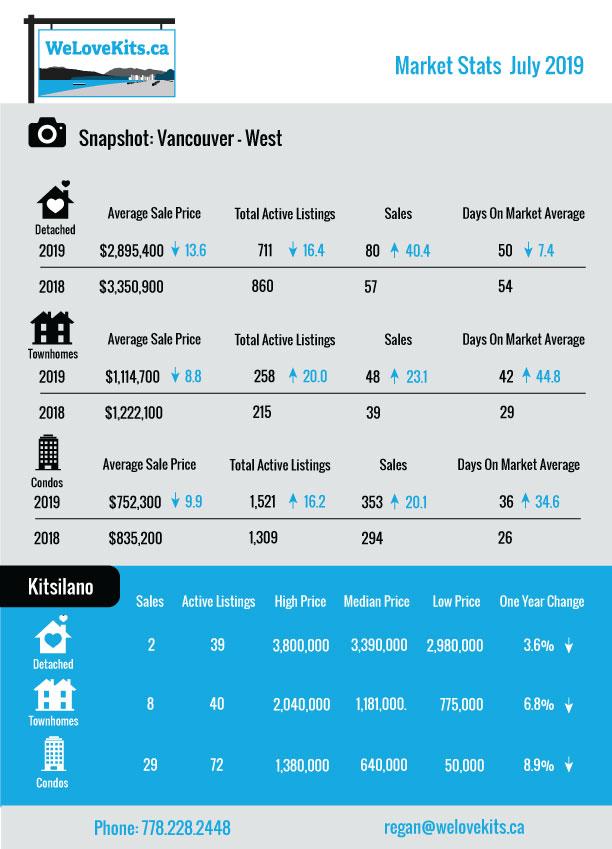 July Market Stats – Vancouver West – Kitsilano