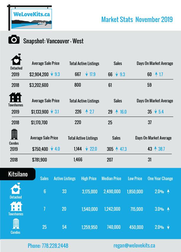 November Vancouver West and Kitsilano Market Report