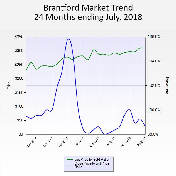 Brantford Market Trend 24 months ending July 2018