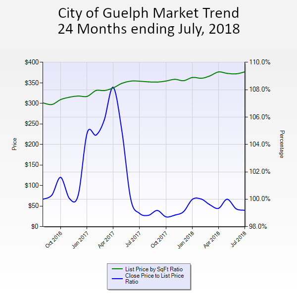 Guelph Market Trend 24 months ending July 2018