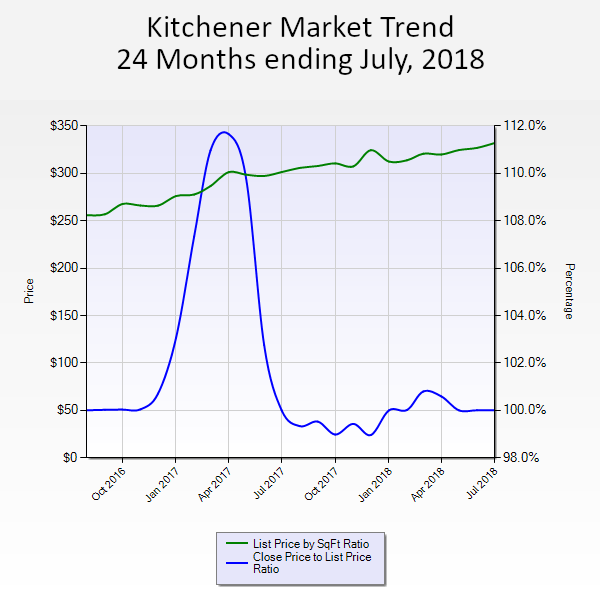 Kitchener Market Trend 24 months ending July 2018